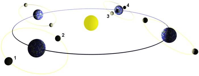 En 1 et 4, une éclipse lunaire est possible, en 2 et 3, une éclipse solaire