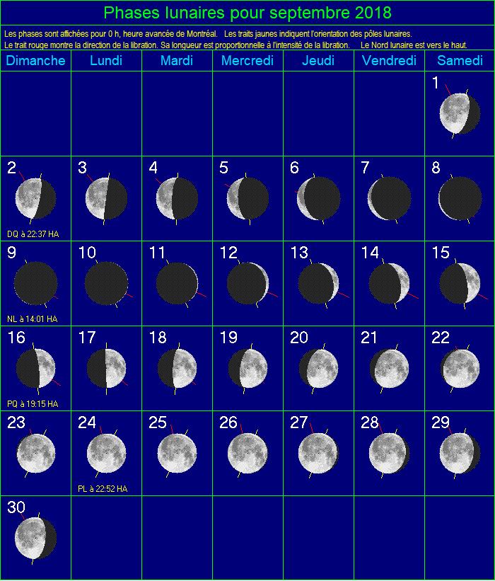 Phases de la Lune pour juin 2020