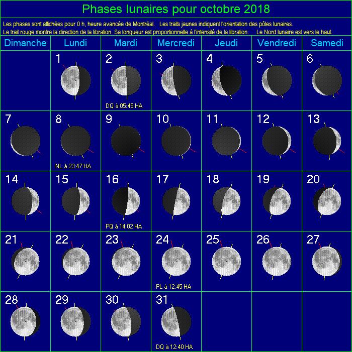 Phases de la Lune pour juillet 2020