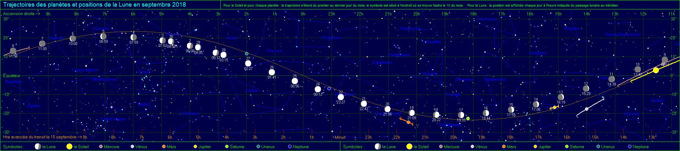Trajectoires des planètes et positions de la Lune en juin 2020
